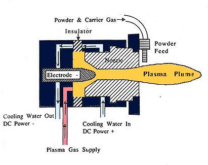 Plasma Low Velocity